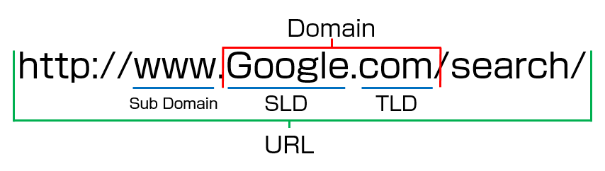 construction-of-url